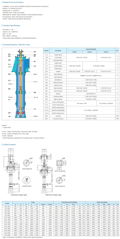 Greentech Vertical Axial Flow Pump GVA