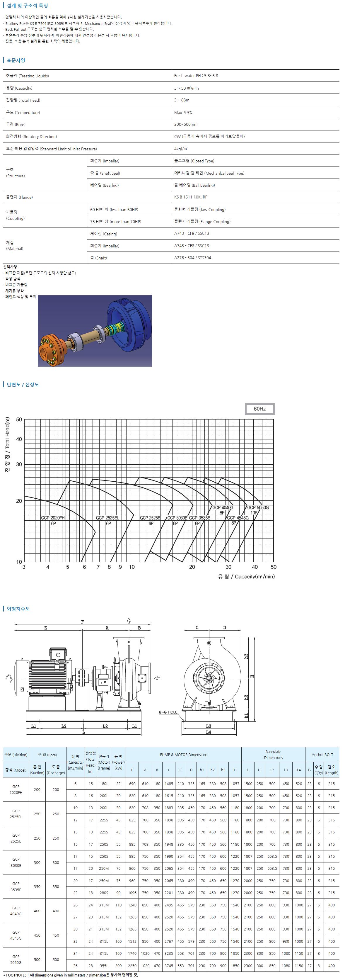 그린텍 대용량 단단 벌류트 펌프 GCP 1