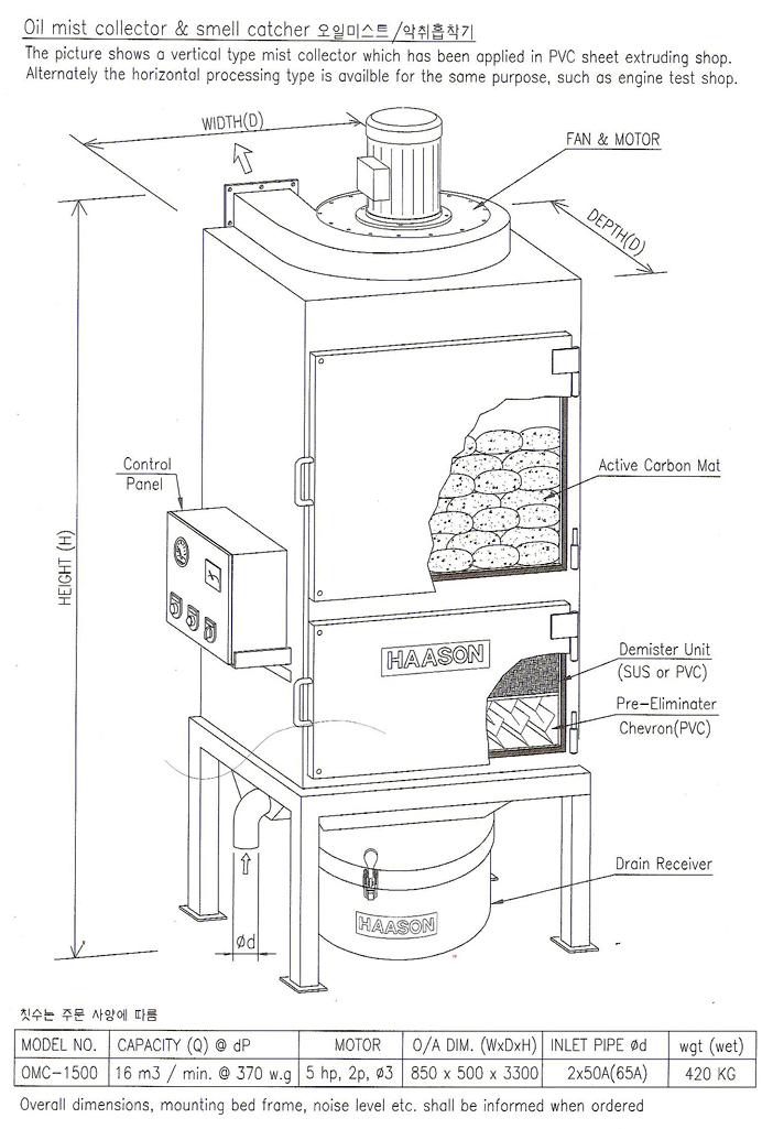 하손티씨 악취, 유증기 처리기 (입상형) OMC-1500