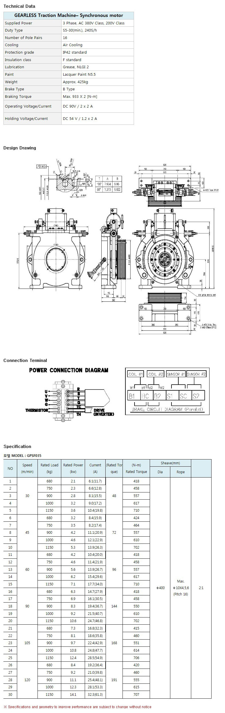 HAISUNG GOOD THREE Synchronous Motor GPSF035