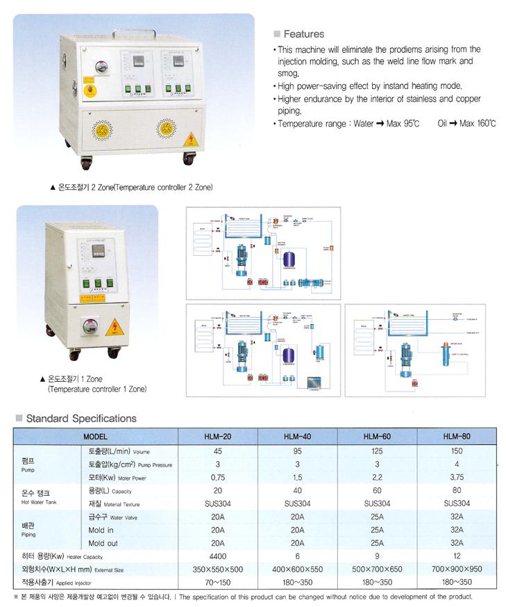 HALLA INDUSTRIAL Mold Temperature Controller HLM Series