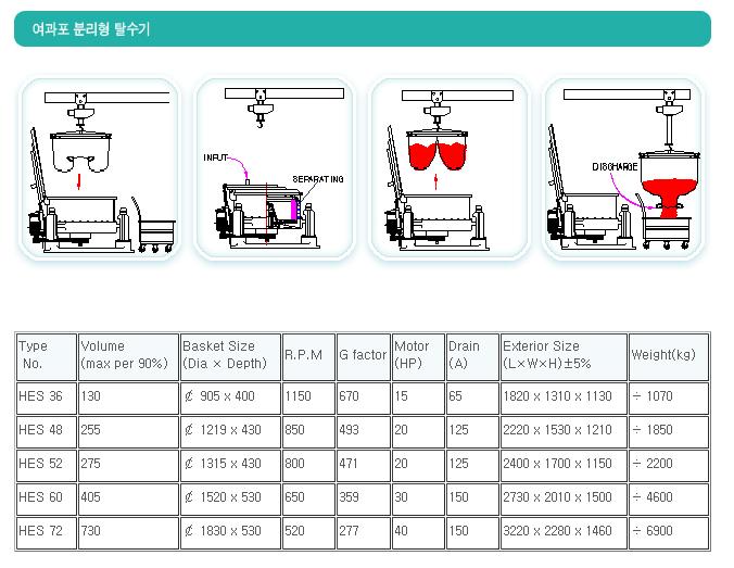 (주)한성기계공업 여과포 분리형 탈수기  1