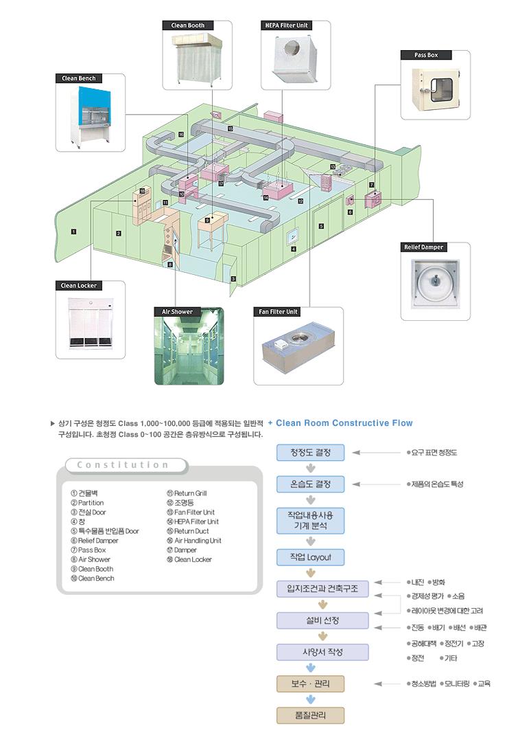 (주)한솔테크 크린룸의 설계