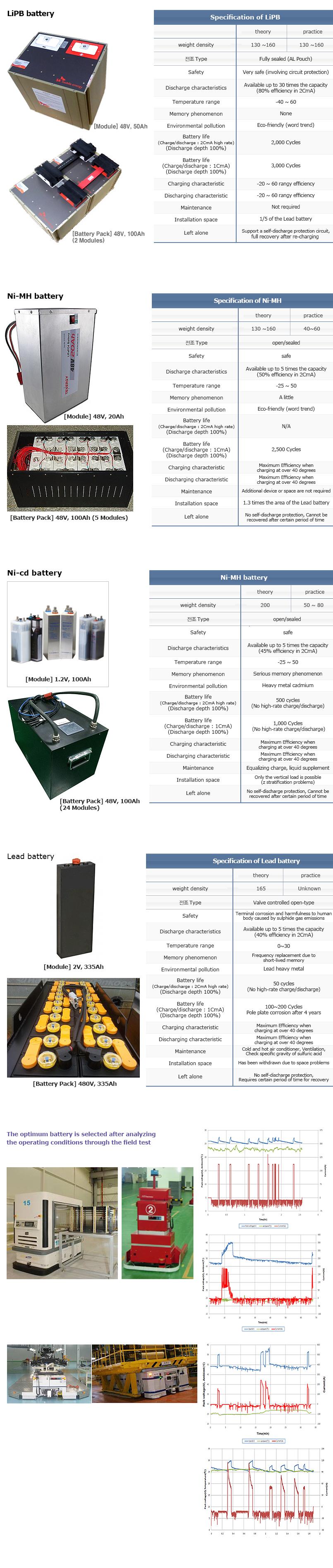 HAN SUNG WELL TECH Battery