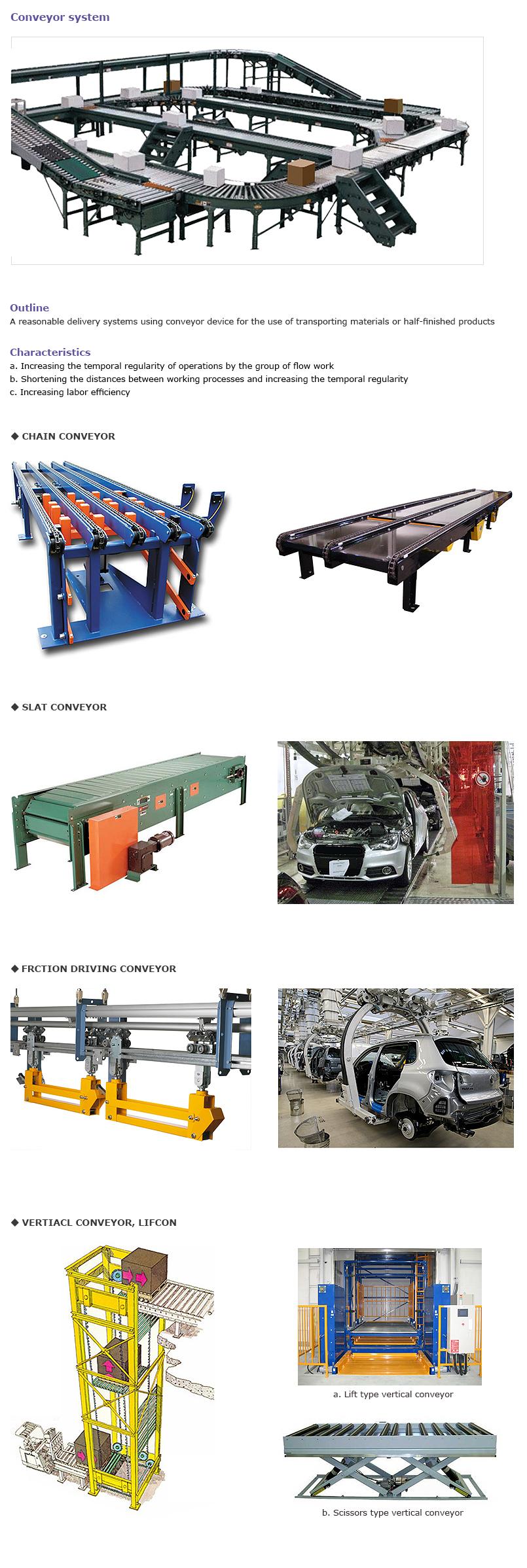 HAN SUNG WELL TECH Conveyor System
