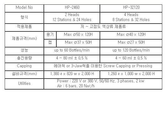 하나텍 엔지니어링 로터리포장기 HP-2460 / HP-32120 2