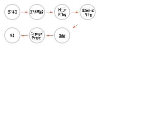 하나텍 엔지니어링 로터리포장기 HP-2460 / HP-32120 1