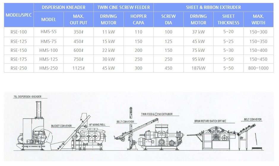 한도기공 Drum Rotary Batch Off M/C RSE-Series 1