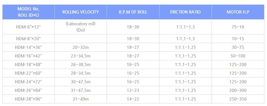 HANDO MACHINERY Mixing Mill HDM-Series