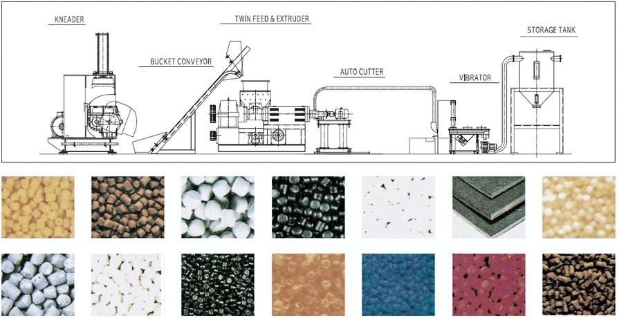 HANDO MACHINERY Master Batch & Foam Resin Compound Equipment HDS-Series 1