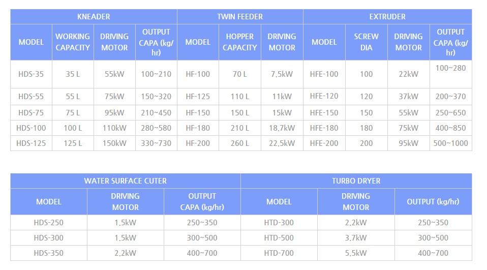 HANDO MACHINERY Master Batch & Foam Resin Compound Equipment HDS-Series