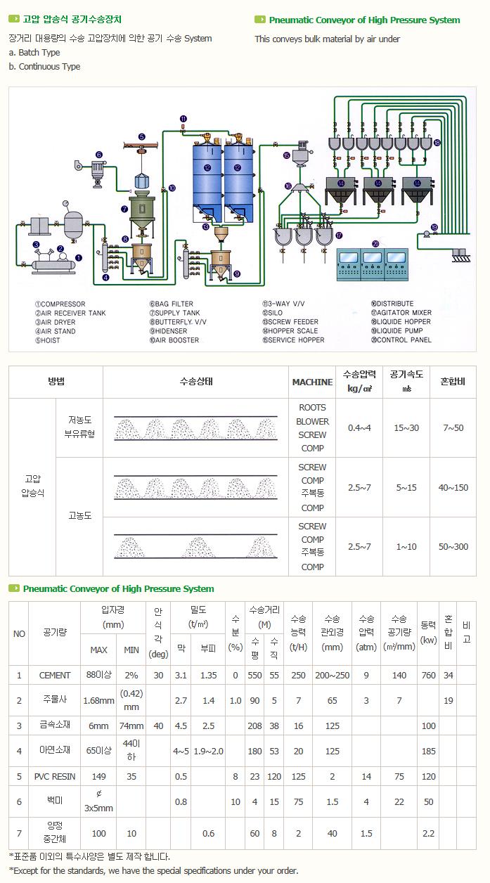 한국분체기계(주) Penumatic Conveying System