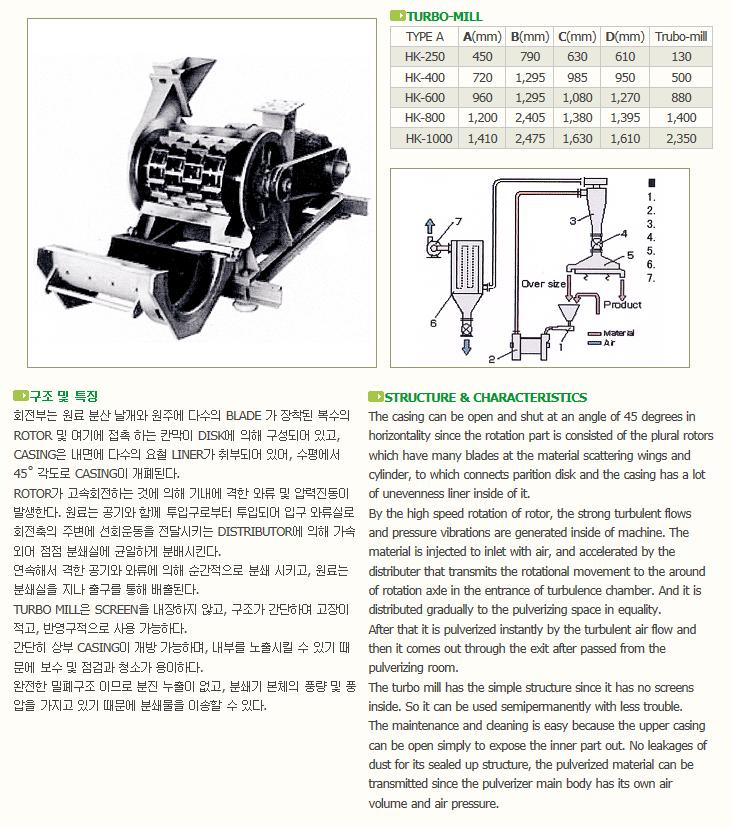 한국분체기계(주) Turbo Mill HK Series