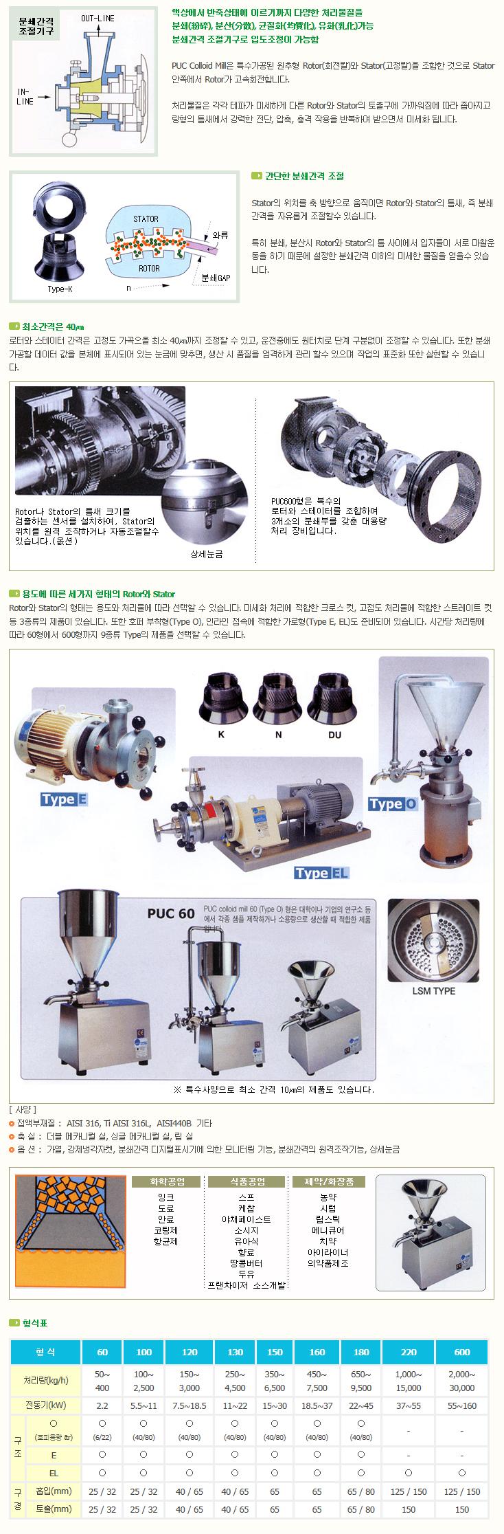 한국분체기계(주) Colloid Mill