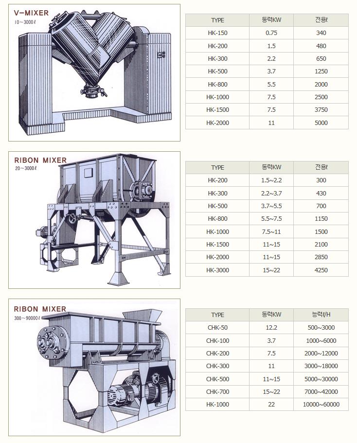 한국분체기계(주) Mixer HK / CHK Series
