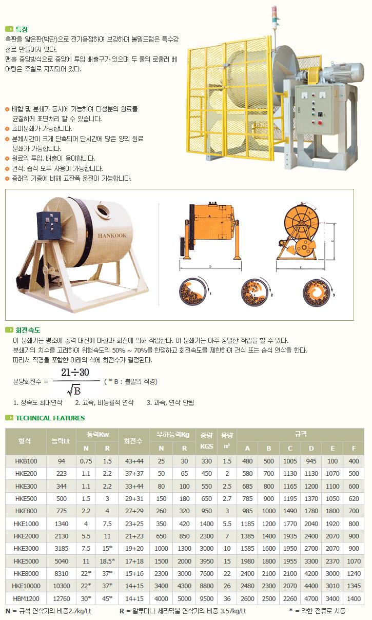 한국분체기계(주) Ball Mill HKB / HKE / HBM Series