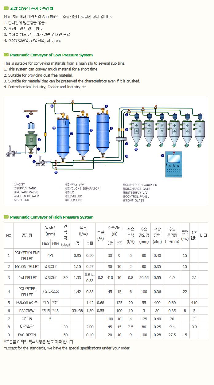 한국분체기계(주) Penumatic Conveying System  1