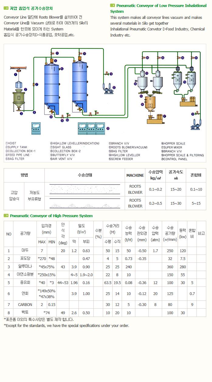 한국분체기계(주) Penumatic Conveying System  2