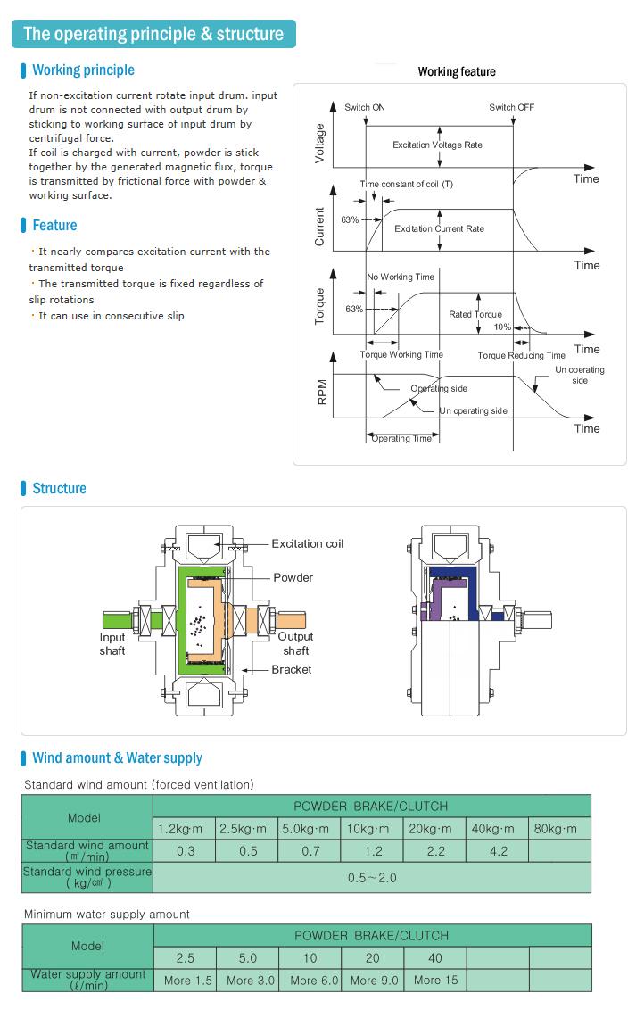 HANMI ELECTRONICS Brake & Clutch The operating principle & structure