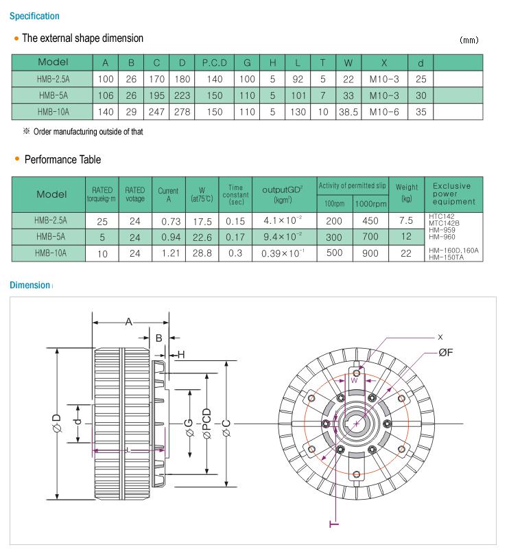 HANMI ELECTRONICS Outside Heat Proof Type HMB-series