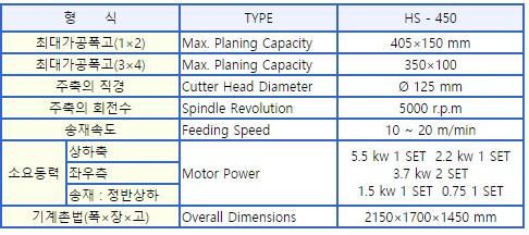 한신목공기계 자동4면대패기계 HS-450
