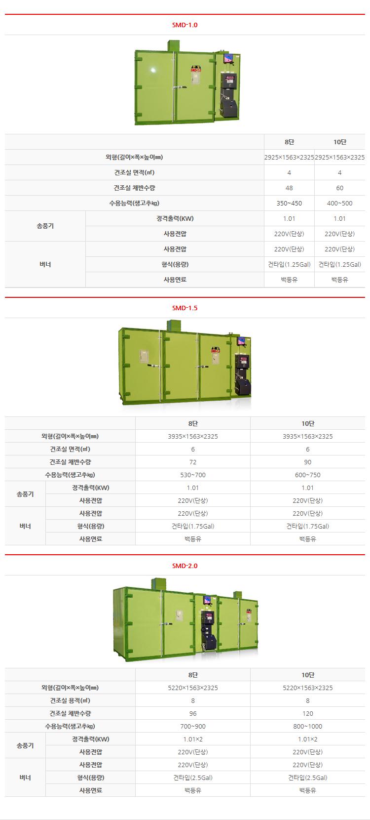 한성 신균일식(기름) 자동건조기 SMD-1.0/1.5/2.0 3