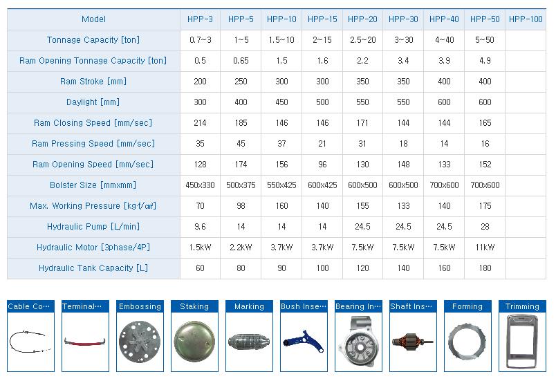 HYUNDAE MECHANIC AND ELECTRONIC C-Type Hydraulic Press HPP-Series