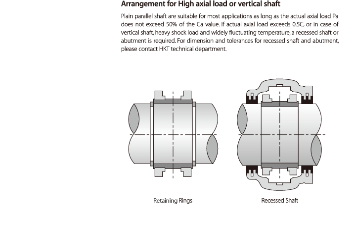 HKT BEARINGS Split Cylindrical Roller Bearing 100/200/300/400 Series 3