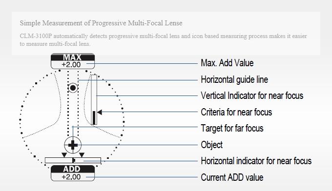 HUVITZ Auto Lensmeter CLM-3100P
