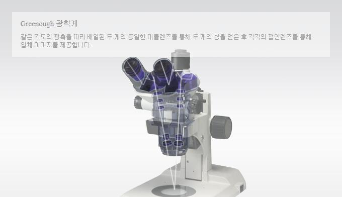 (주)휴비츠 Stereo Microscope HSZ-600 Series 8