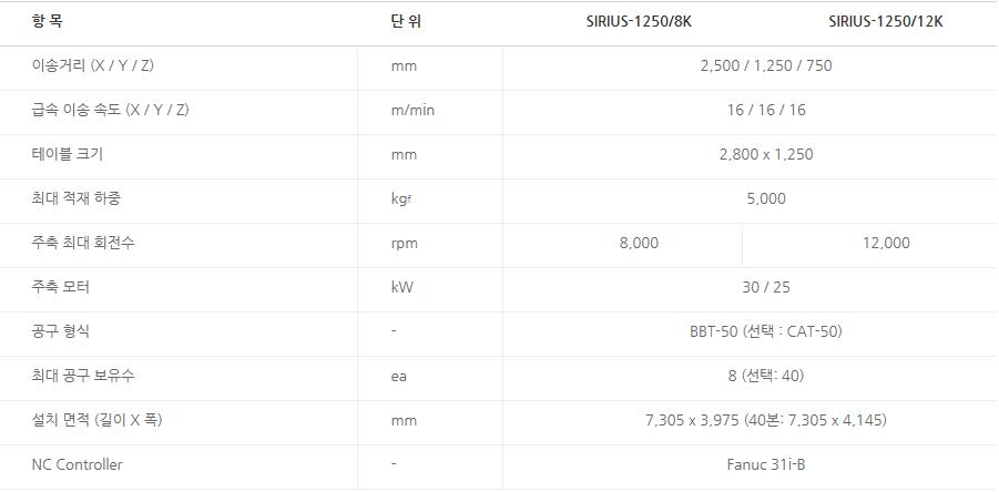 화천 고속, 강력 중절삭 대형 머시닝센터 SIRIUS-1250 6