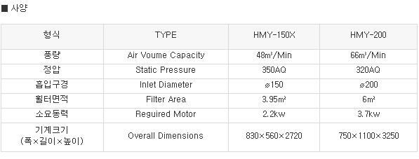 한화목공기계 소형집진기 HMY-150X/200