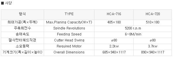 한화목공기계 자동일면대패기계CCA타입 HCA-716/720