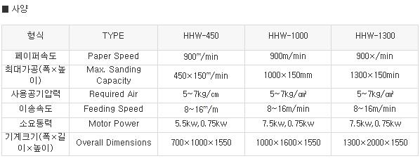 한화목공기계 와이드벨트샌더 HHW-series