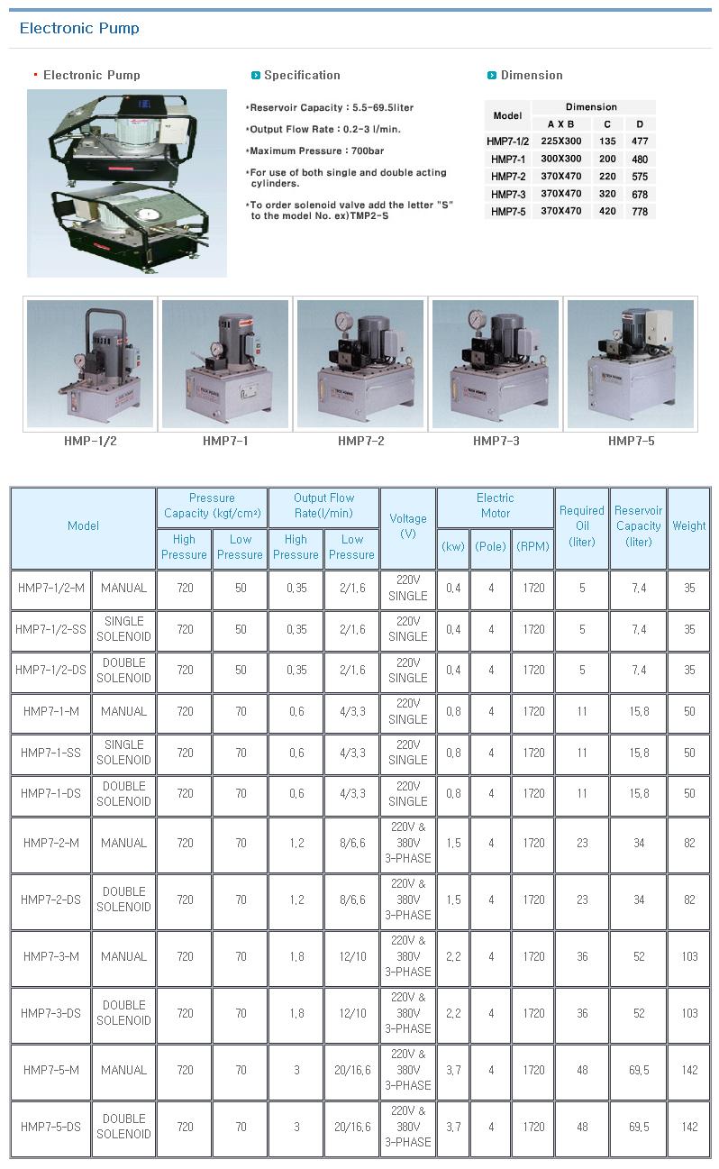 KOREA HYDMAG Electronic Pump HMP7-Series