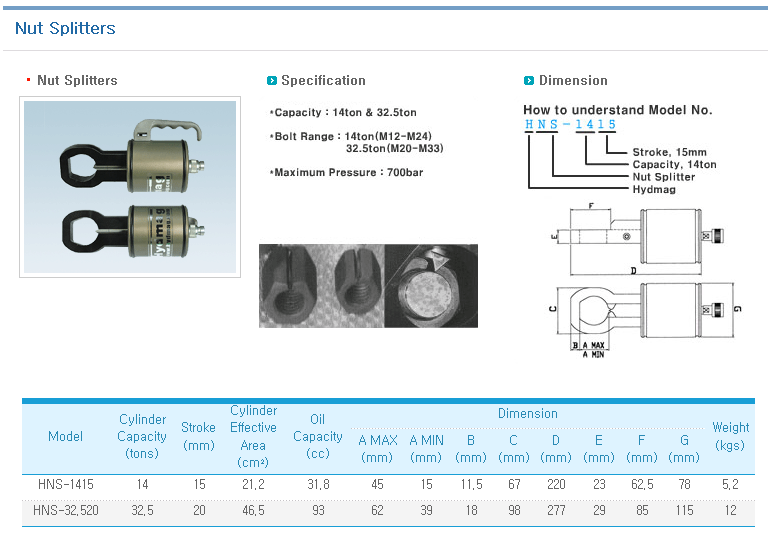 KOREA HYDMAG Nut Splitters HNS-1415/32.520