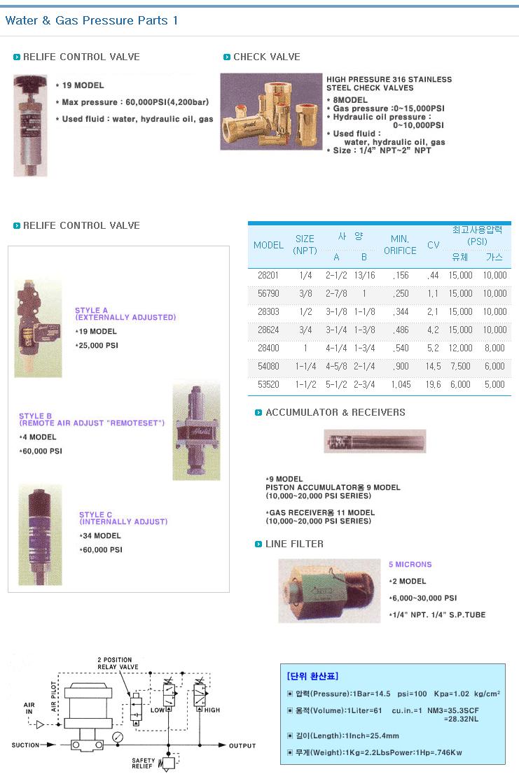 KOREA HYDMAG Water & Gas Pressure Parts