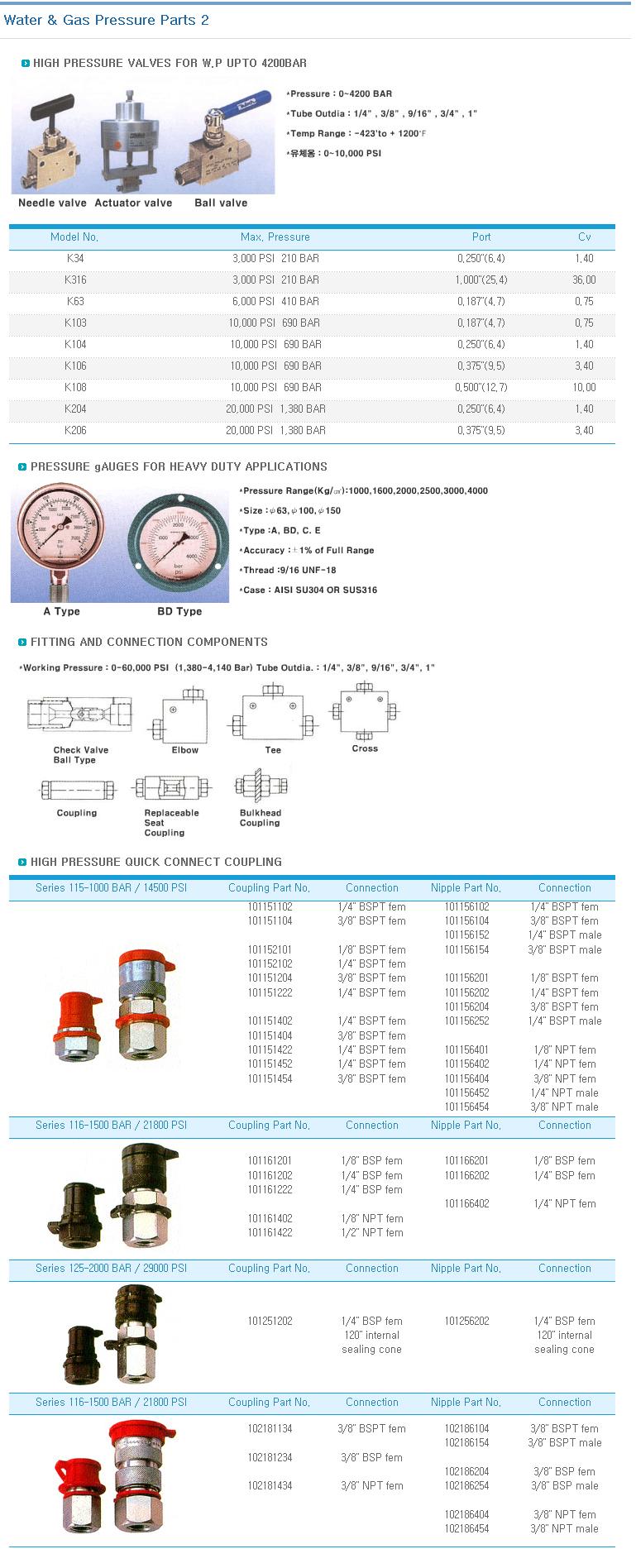 KOREA HYDMAG Water & Gas Pressure Parts  1