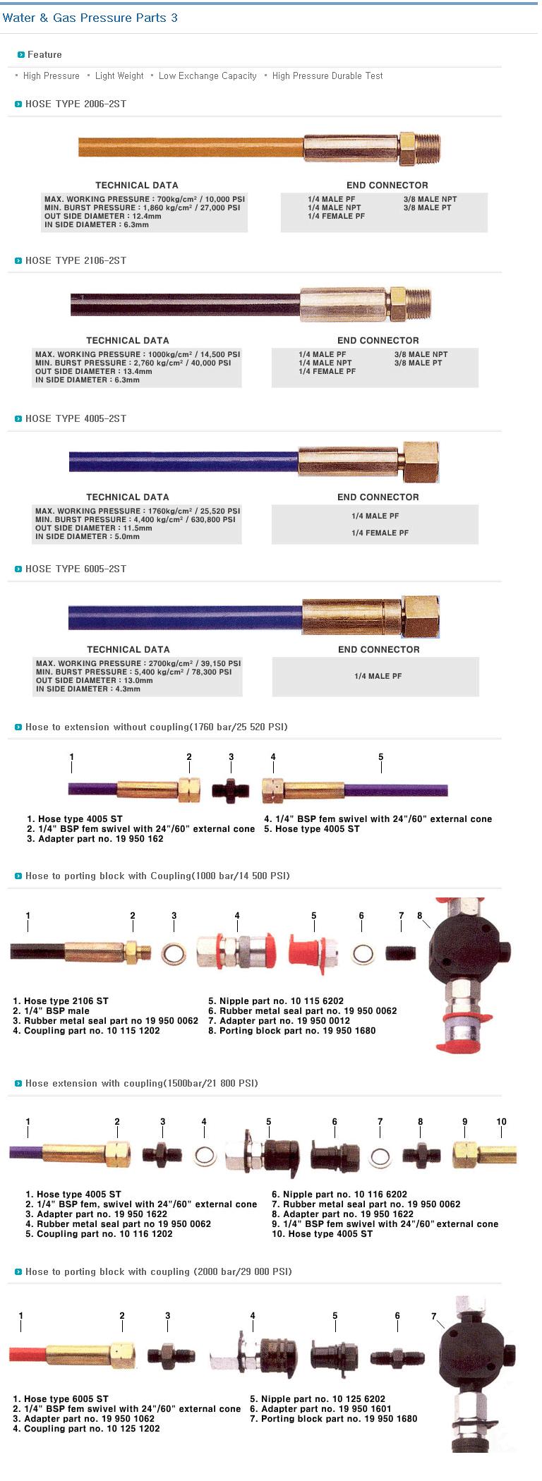 KOREA HYDMAG Water & Gas Pressure Parts  2