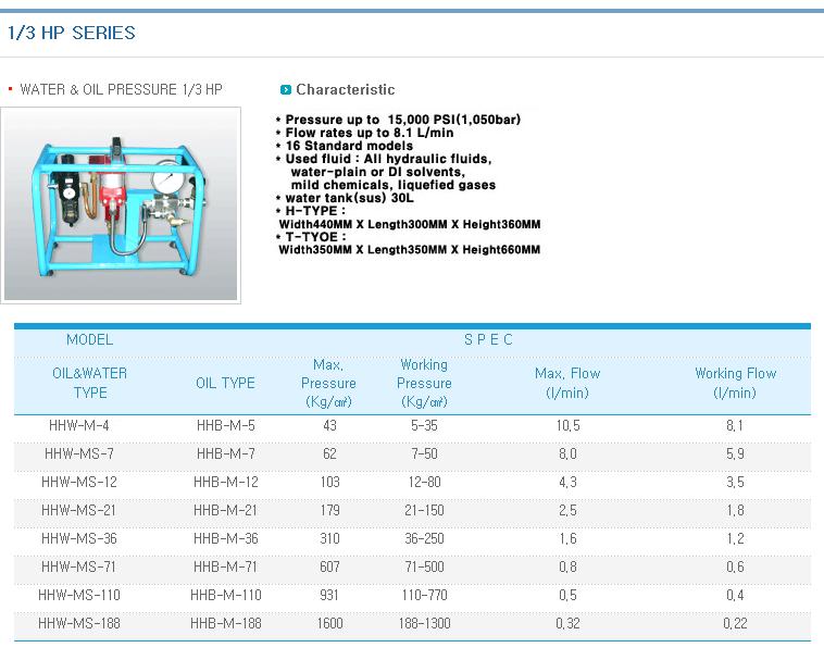 KOREA HYDMAG 1/3 HP Series HHW-M(S)-Series