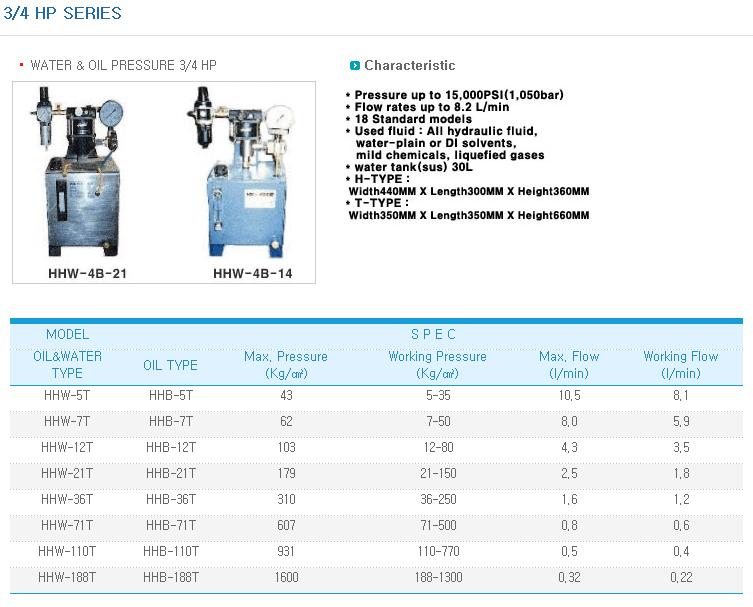 KOREA HYDMAG 3/4 HP Series HHW-T-Series