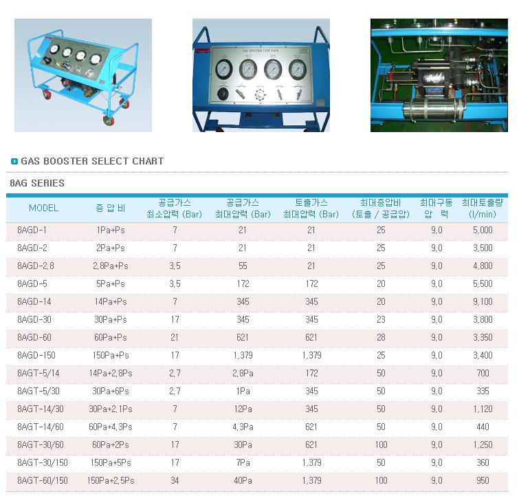 한국하이드맥 8AG Type 8AG Series