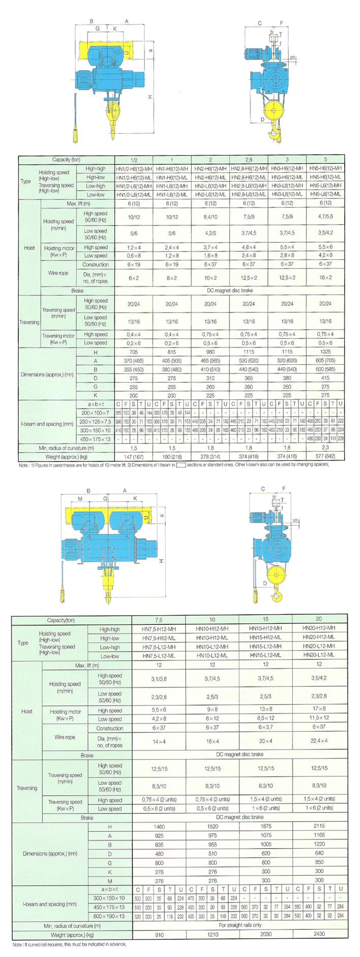 HYOSUNG C&P, HSCNP Regular Type Hoist