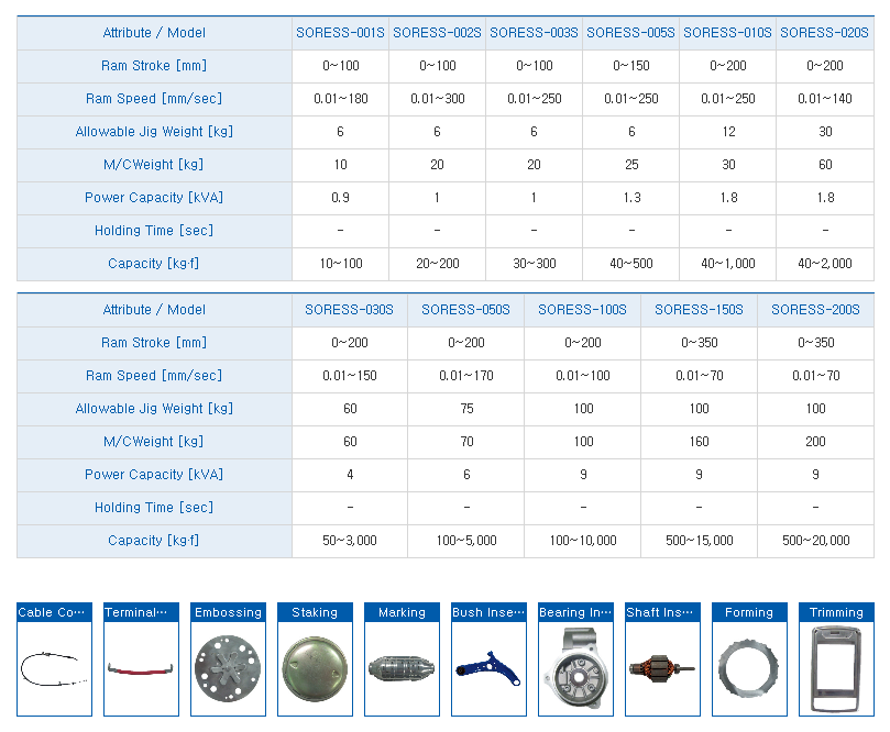 HYUNDAE MECHANIC AND ELECTRONIC Unit Type Electro Servo Press (SORESS Slim Type) SORESS-Series