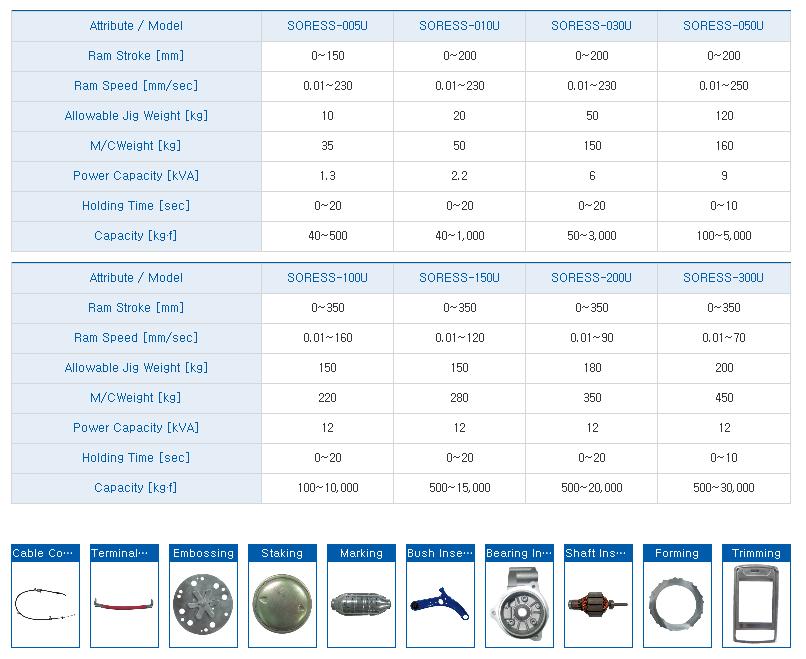 HYUNDAE MECHANIC AND ELECTRONIC Unit Type Electro Servo Press (SORESS Unit Type) SORESS-Series