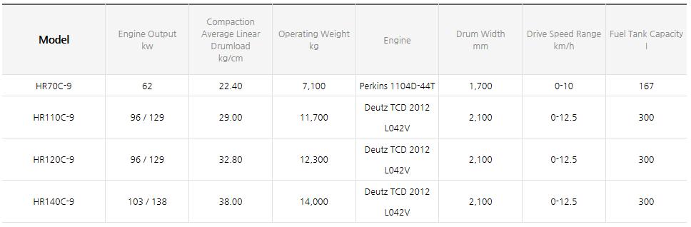 HYUNDAI CONSTRUCTION EQUIPMENT Roller HR70/110/120/140C-9