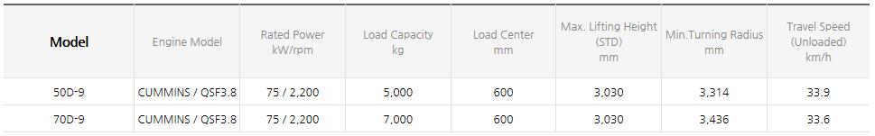 HYUNDAI CONSTRUCTION EQUIPMENT Diesel Forklifts (3.5~8.0 ton) 50/70D-9