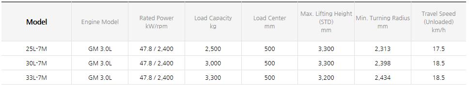 HYUNDAI CONSTRUCTION EQUIPMENT LPG Forklifts (1.0~3.3 ton) 25/30/33L-7M