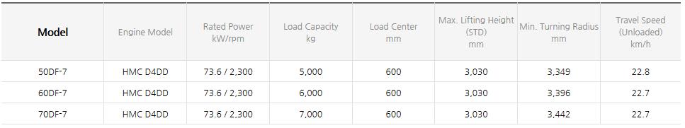 HYUNDAI CONSTRUCTION EQUIPMENT Diesel Forklifts (3.5~8.0 ton) 50/60/70DF-7