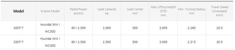 HYUNDAI CONSTRUCTION EQUIPMENT Diesel Forklifts (1.0~3.3 ton) 20/25DT-7